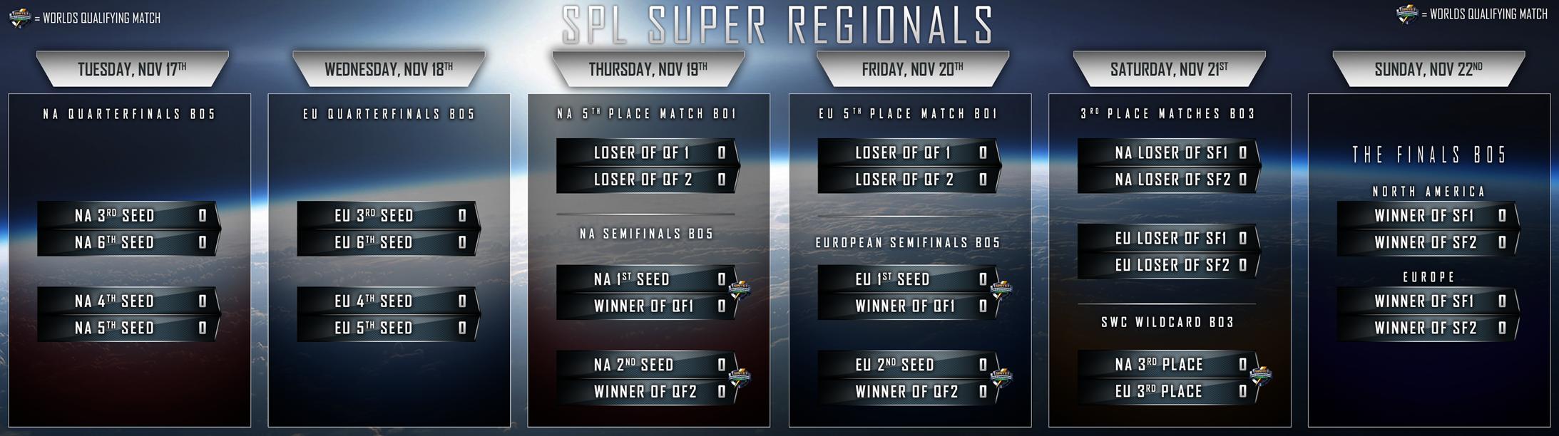Super Regionals Bracket Schedules